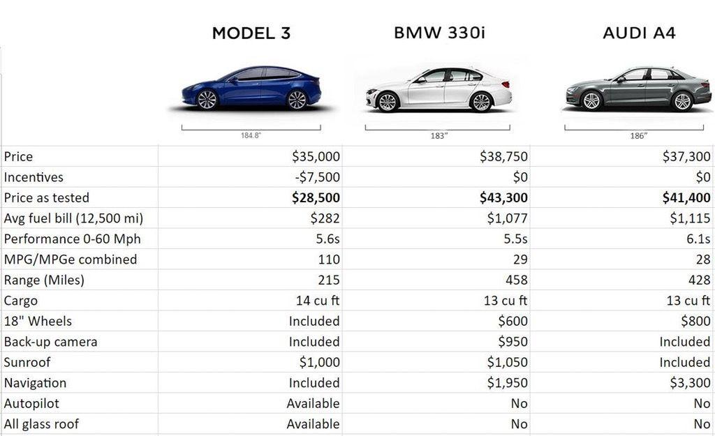 Model 3 vs 330i vs A4 Price/Feature Comparison Chart