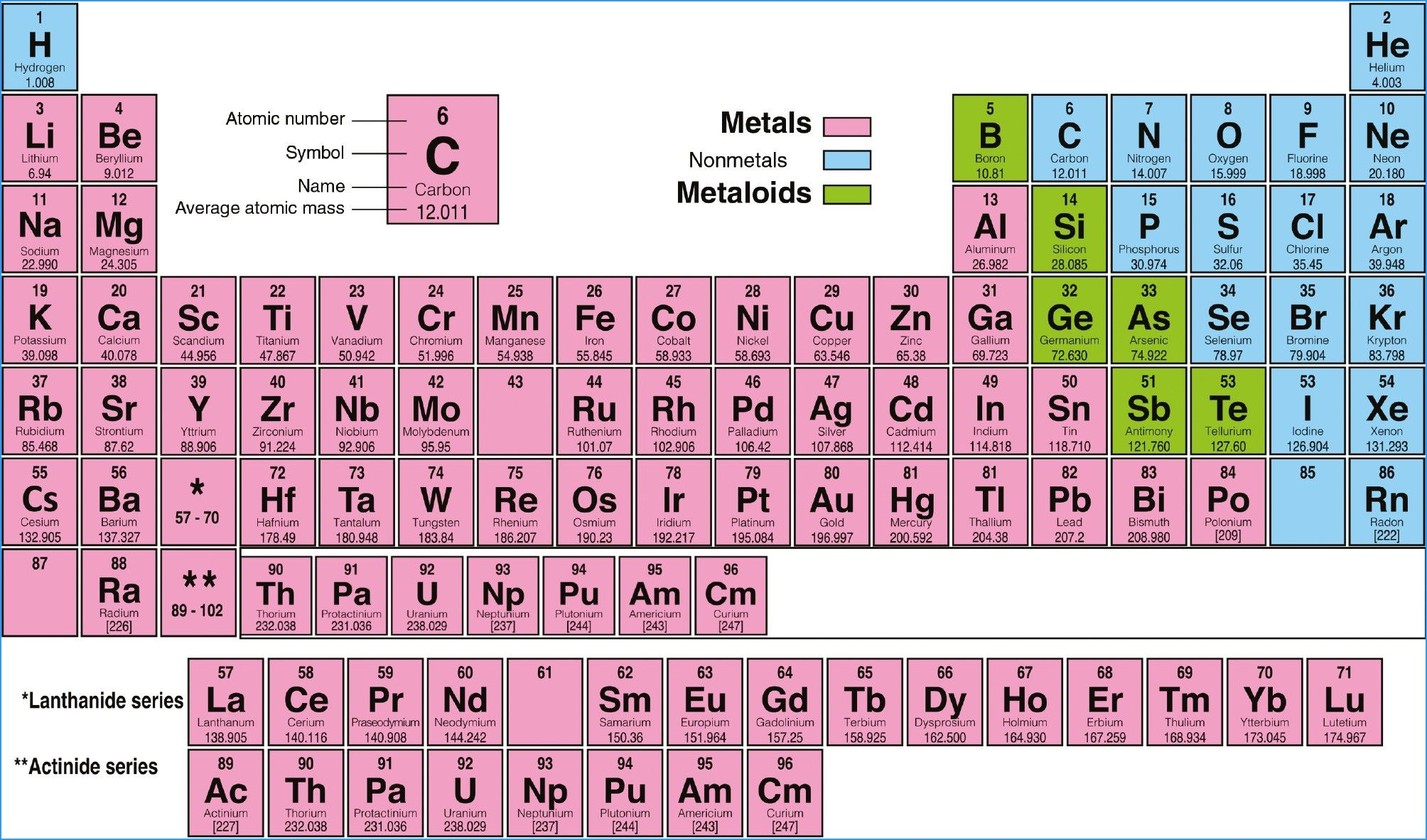 New Periodic Table Groups Trends With Images
