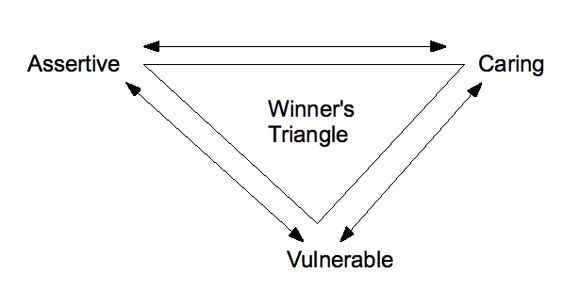 The Drama Triangle and the Winner\'s Triangle | Pinterest
