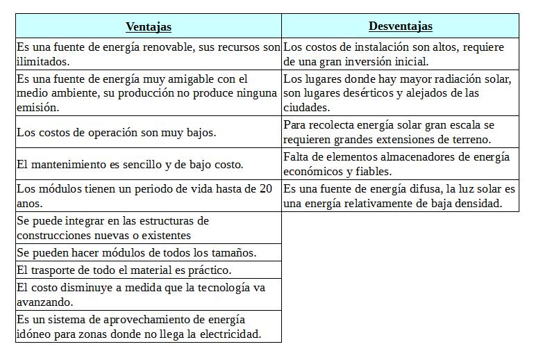 Ventajas y desventajas de la energía fotovoltaica. | Energía solar ...