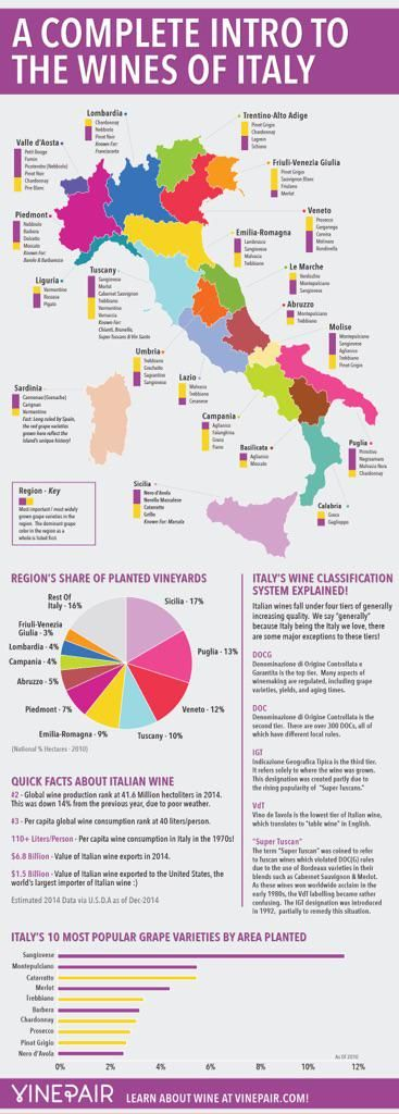 Wines of #Italy via @VinePair #wine #winelover http://vinepair.com/wine-blog/intro-wines-of-italy-map-infographic/…  @winewankers @tinastullracing @MacCocktail