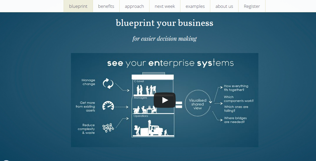 At ciensys we discover design and build reusable blueprint view at ciensys we discover design and build reusable blueprint view of b2b business malvernweather Gallery