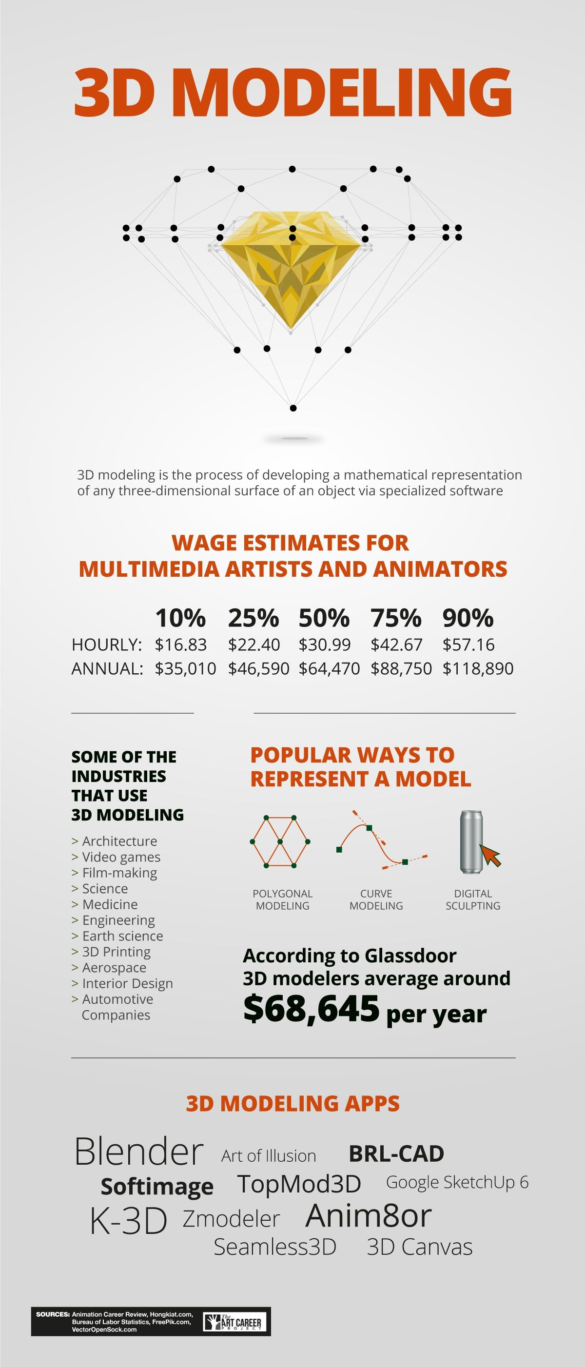 How To Become A 3d Modeler How To Become Art Careers Infographic