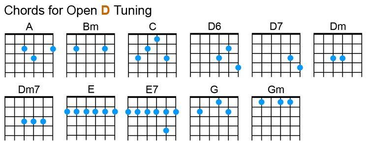 Open D Tuning Chords Guitar Chords Slide Guitar Open D Tuning