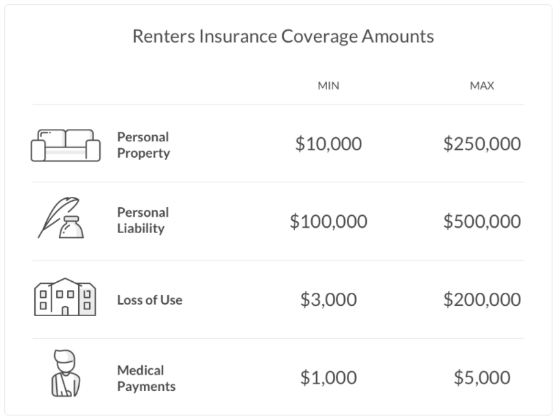 The Ultimate Guide To Renters Insurance Coverage Made Easy