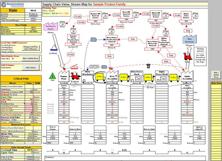 Supply Chain Mapping Template Education Value Stream Mapping