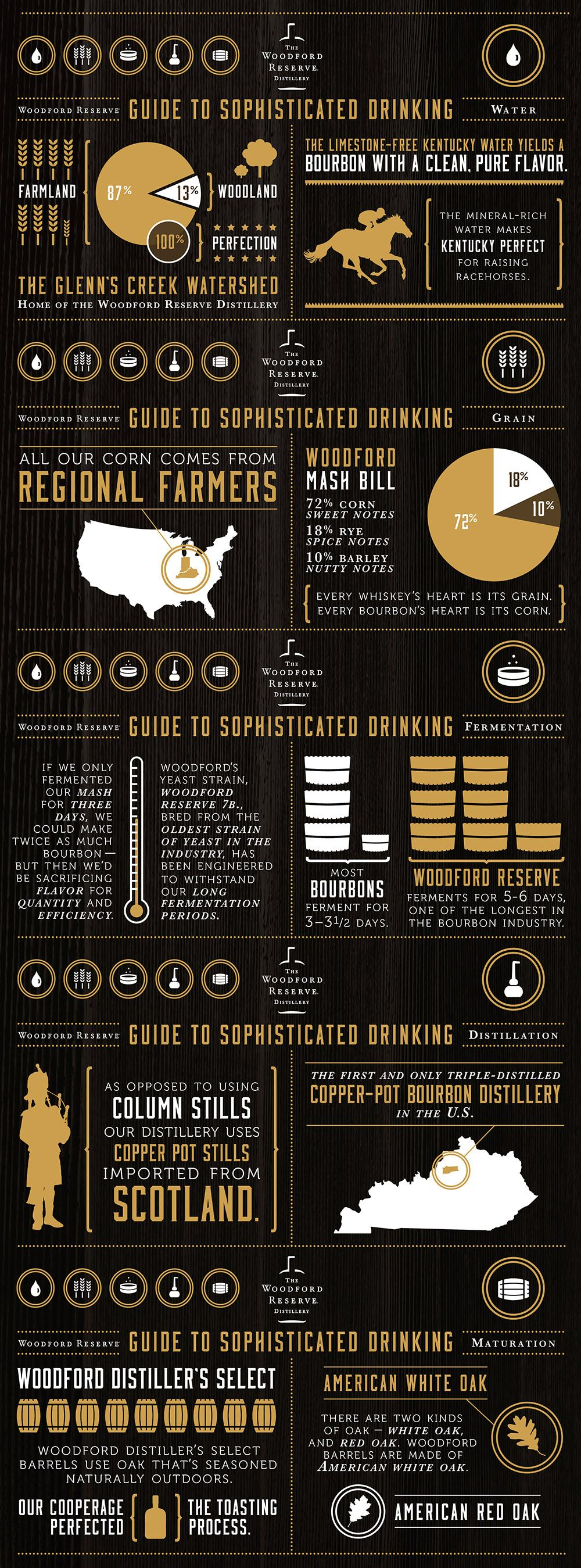 woodford_reserve_infographic.jpg (1000×2698)