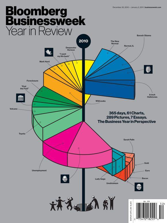 Bloomberg Businessweek   Year in Review 2010