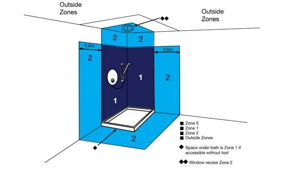 Diagram Of Shower Zones Wet Rooms Small Showers Shower