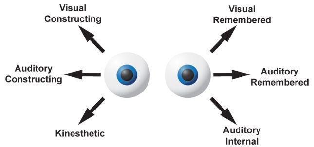 Indirect Hypnosis : Intro to Neurolinguistic Programming ...