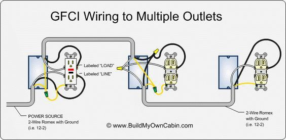 electrical - How do I replace a GFCI receptacle in my bathroom ... | Gfci,  Outlet wiring, Electrical wiring | Bathroom Wiring Diagram Gfci |  | Pinterest