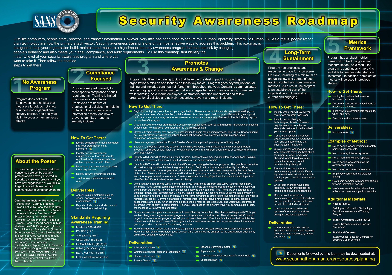 SANS Securing The Human | The Security Awareness Planning Kit - Awareness Made Simple