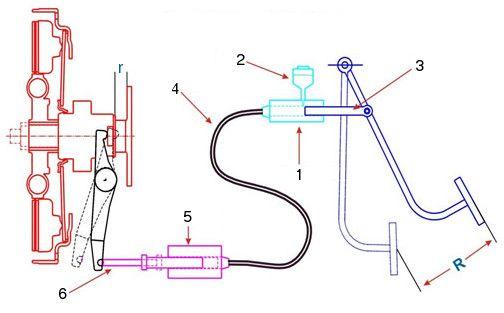 Hydraulic Clutch System Diagram Wiring Schematic Diagram