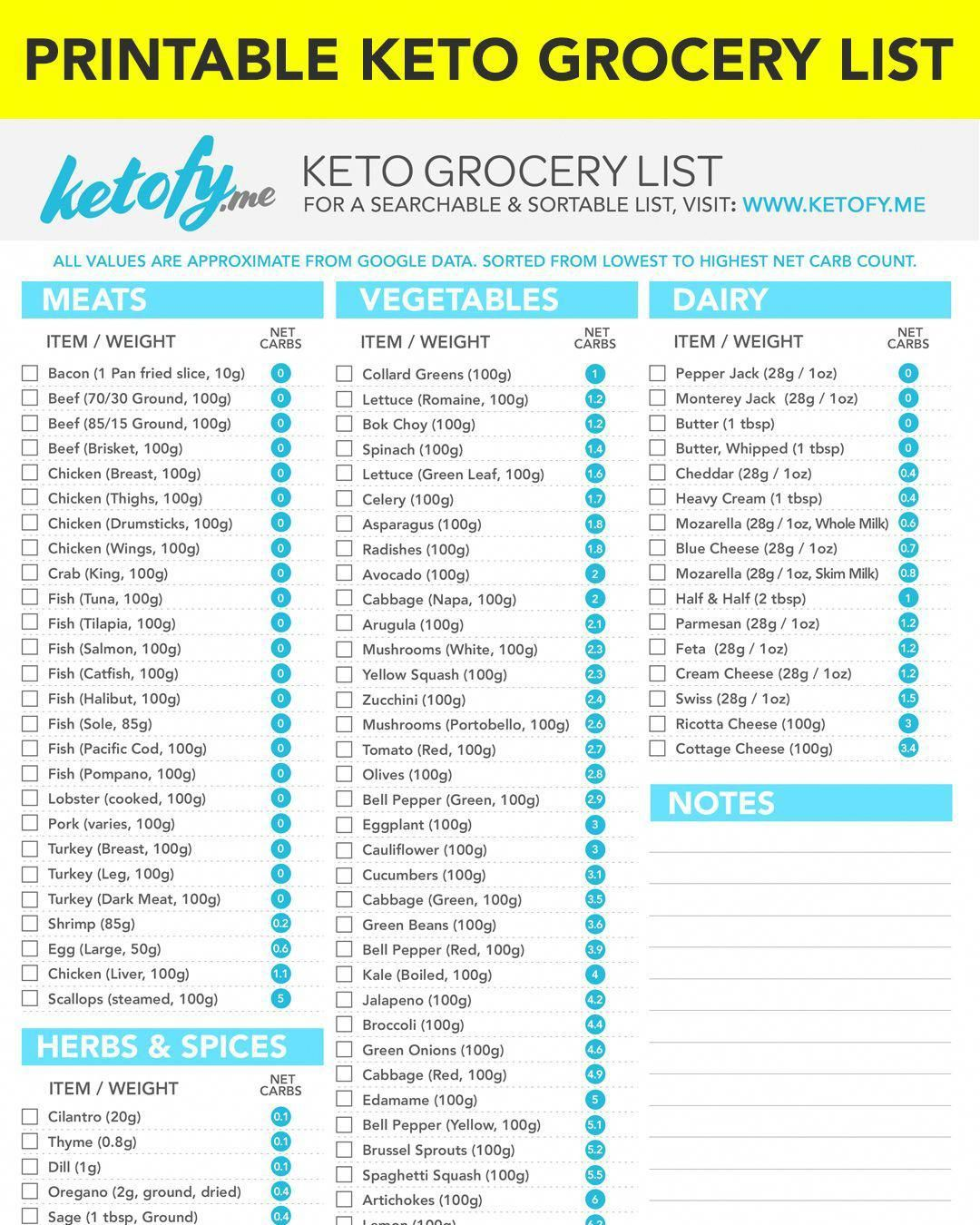 Keto Results Keto Grocery List with Net Carbs Printable
