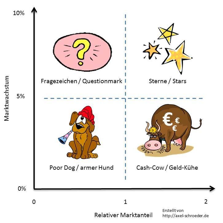 Bcg Matrix Schritt Fur Schritt Erklart Mit Bcg Matrix Beispiel Axel Schroder Unternehmensberatung Bayreuth Matrix Schroder Armer Hund