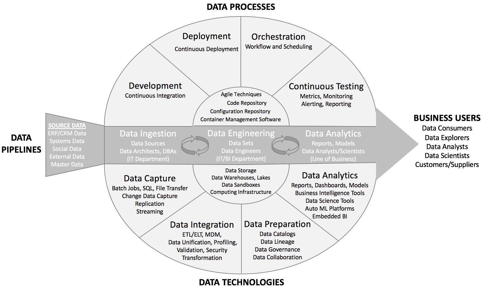 Antonio Grasso On Twitter Data Science Master Data Management Data