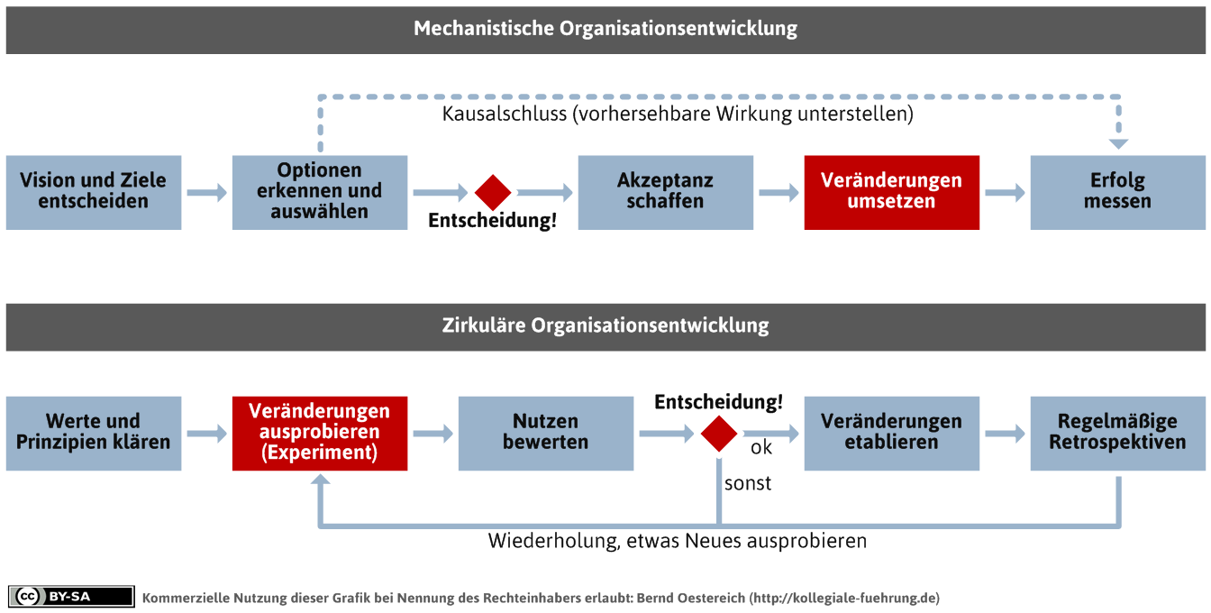 Trauer-Prozessdiagramm