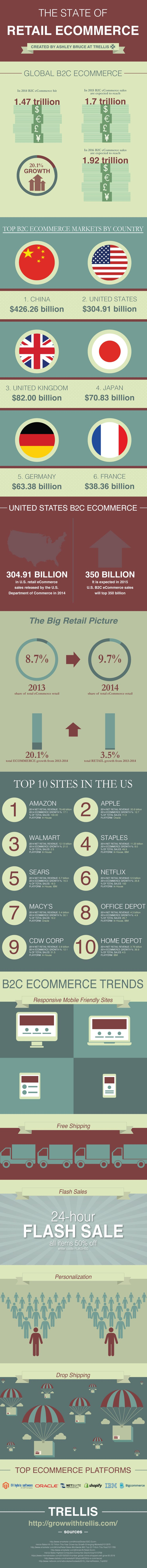 The State of Retail eCommerce #Infographic