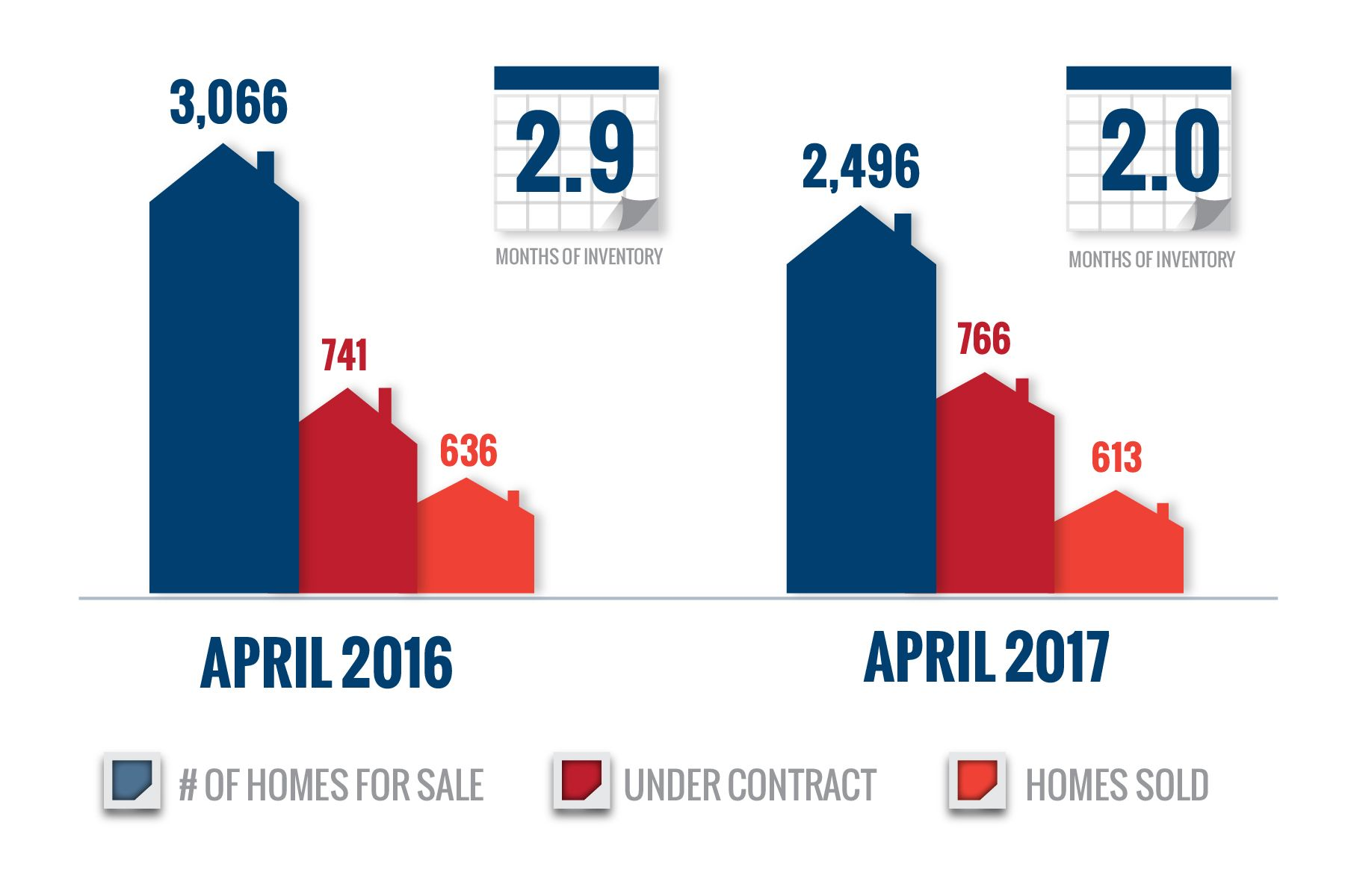 BLUE BOOK MONTHLY APRIL MARKET UPDATE Marketing, Real