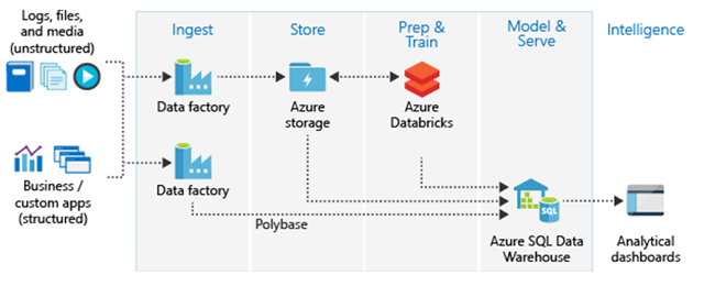 Unlock Your Data S Potential With Azure Sql Data Warehouse And