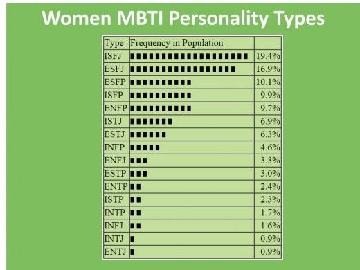 ISFJ women  The most common Myers Briggs category   psy