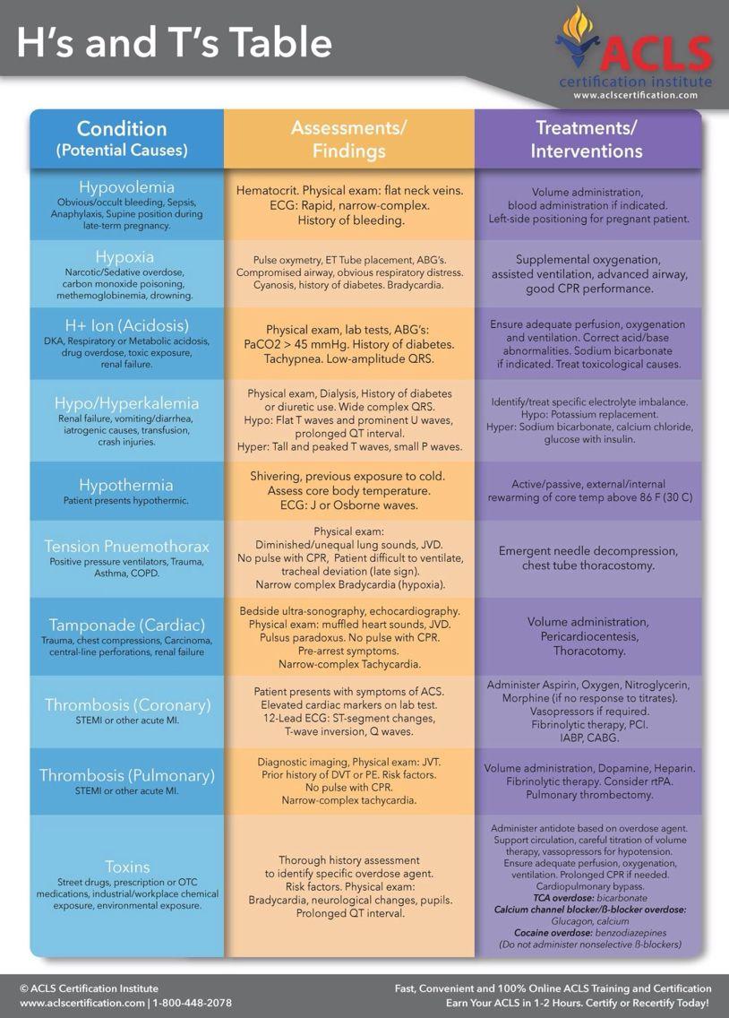 Good info Emergency nursing, Acls, Nursing school survival