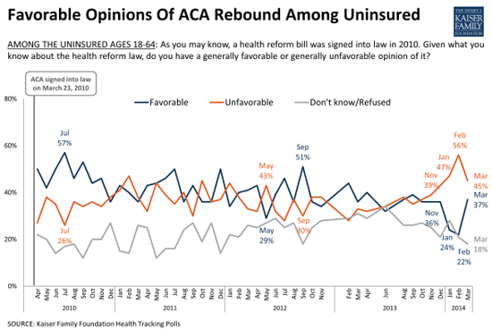 As Predicted Obamacare Approval Is Climbing Uninsured