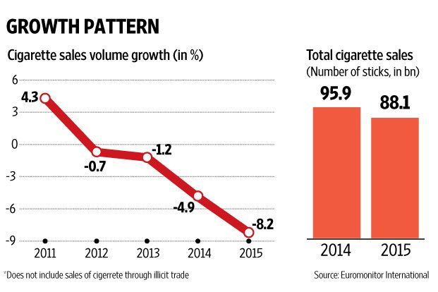 A Ban On Foreign Tobacco Investment In India Will Affect Philip Morris Investing Investment In India Foreign