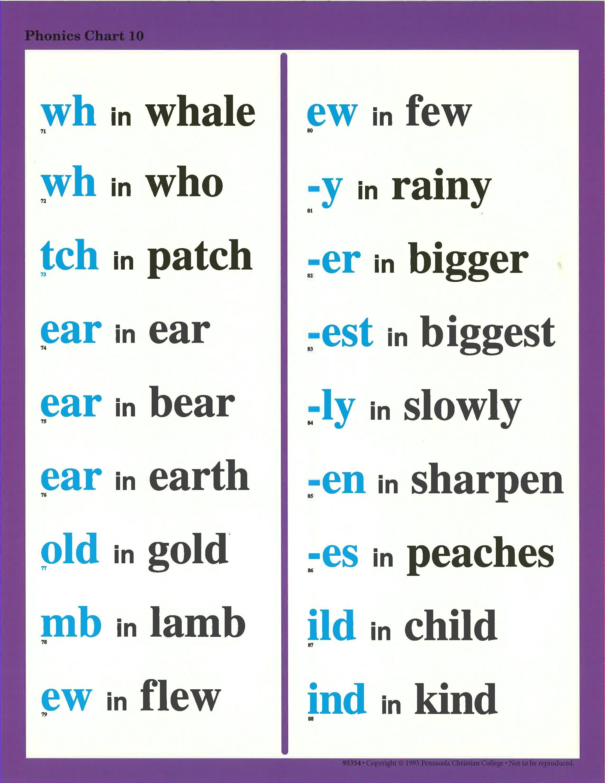 Phonics Chart 10 Phonics Chart Phonics Phonics Lessons [ 3000 x 2318 Pixel ]