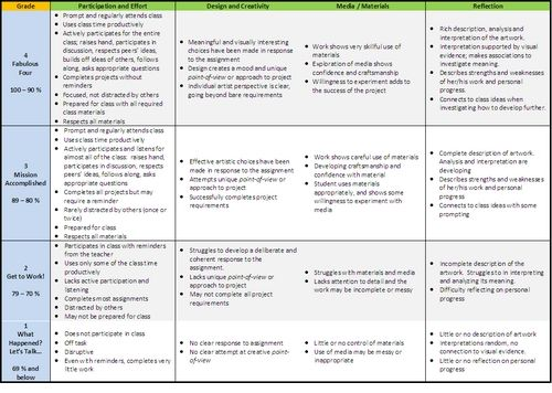 middle school creative writing rubric