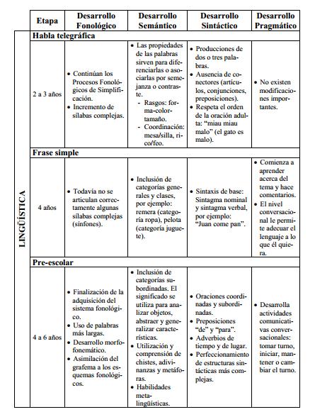 cuadros+desarrollo+del+lenguaje+4.png (445×581) | programa de ...