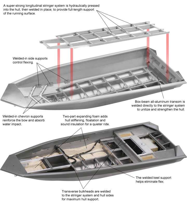 Aluminium Boats Production