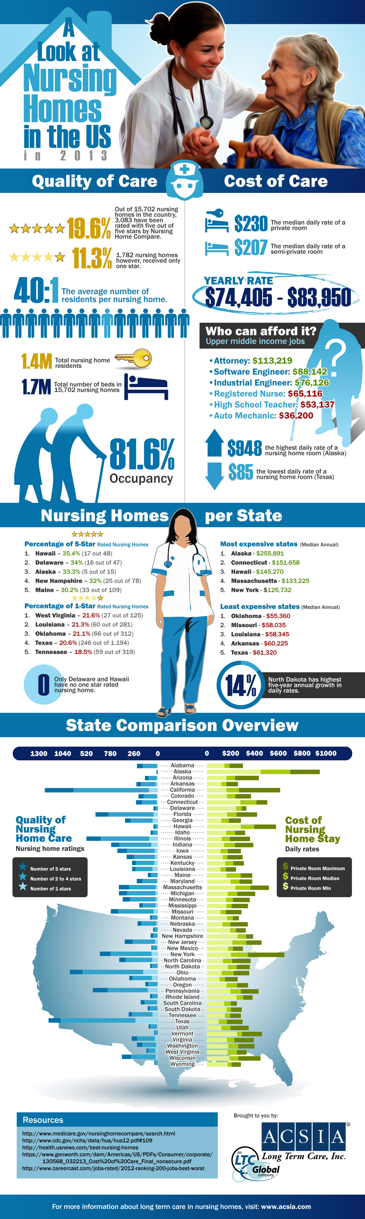 Nursing Infographic Quality And Costs Of Us Nursing Homes In