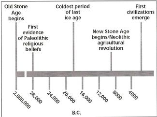 Paleolithic To Neolithic Era Timeline Marks The Start And