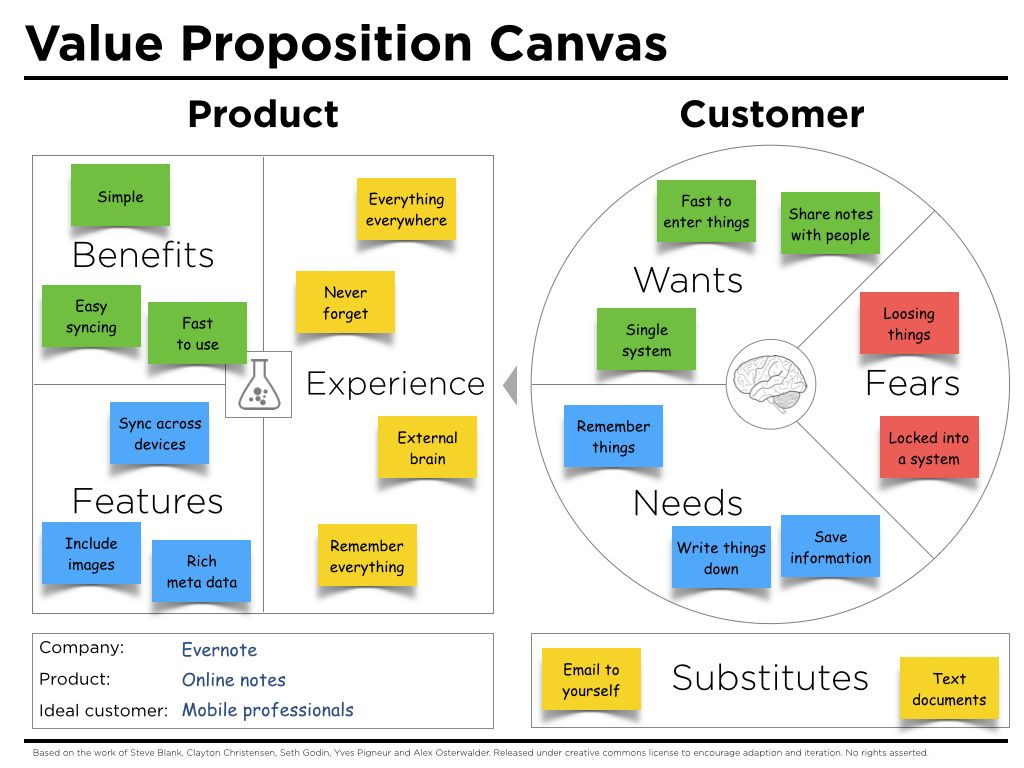 Value Proposition Canvas Example Evernote Zarzadzanie