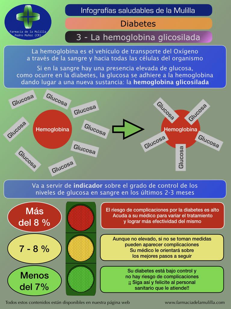 hemoglobina glicosilada valores tratamiento de diabetes