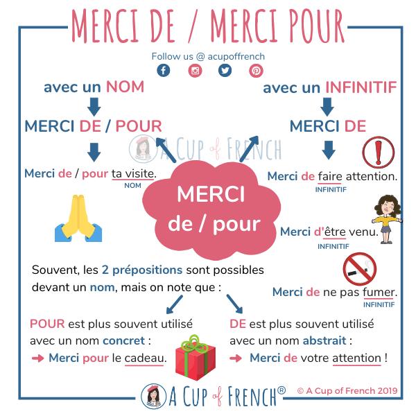 Pytanie o język #5 - Merci de czy merci pour? - informacja 3 - Francuski przy kawie