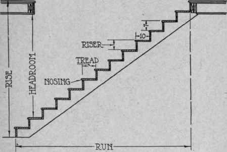 Standard Stair Rise And Run Stairs Pinned By Www Modlar Com