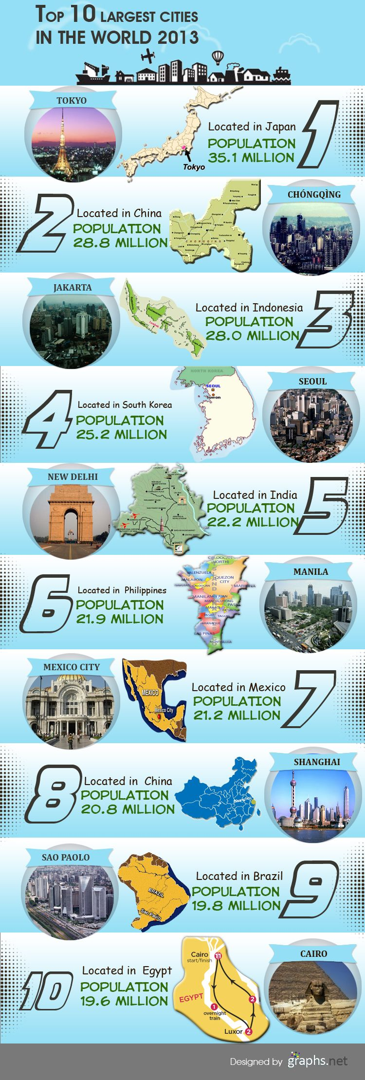 Top 10 most populated places in the world