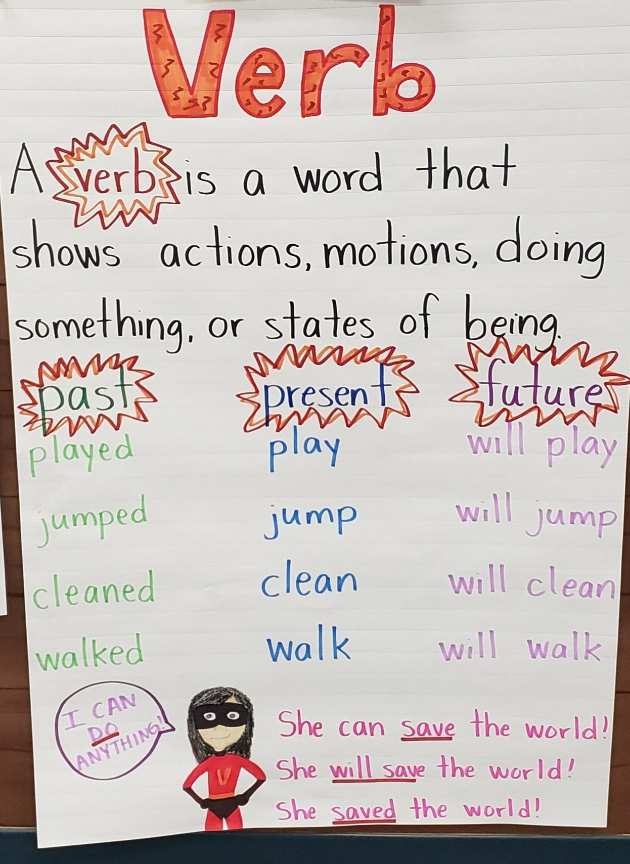 Verbs Past Present Future Verb Tenses First Grade