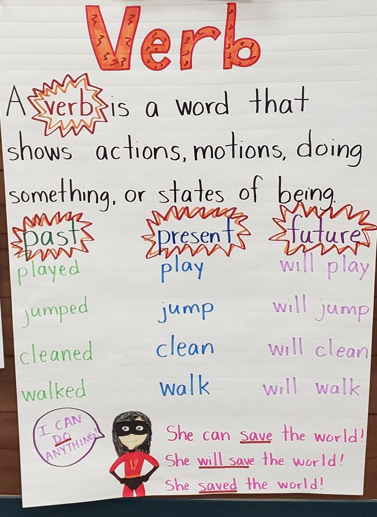 Verbs Past Present Future Verb Tenses First Grade