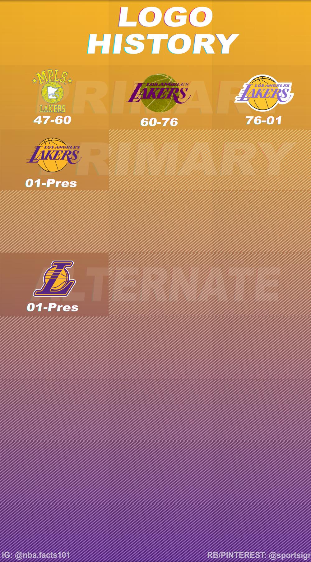 Los Angeles Lakers Logo History Lakers Logo Los Angeles Lakers Logo Nba