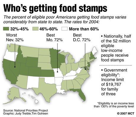 Who Gets Food Stamps | Graphic | Who gets food stamps On the Web | More McClatchy stories ...