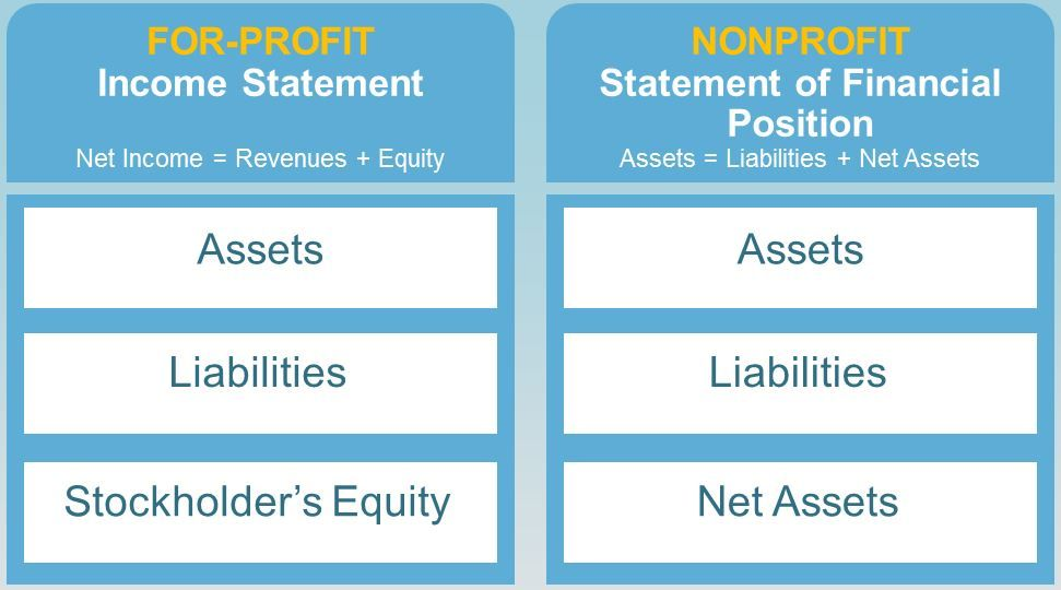 How to Create a Nonprofit Business Plan Constant Contact