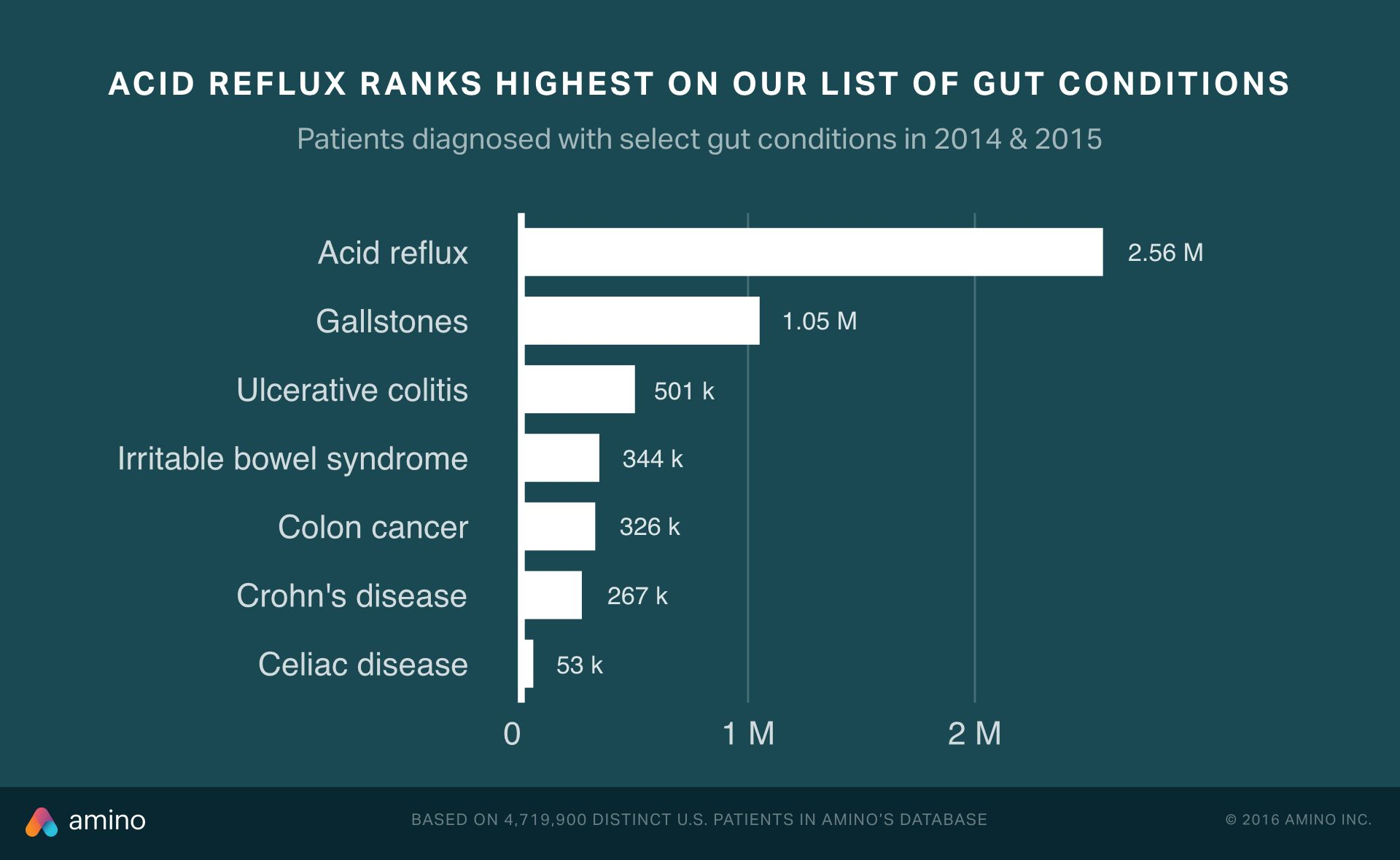 We analyzed 4.7M ppl w/chronic gut conditions & created a tool that ...