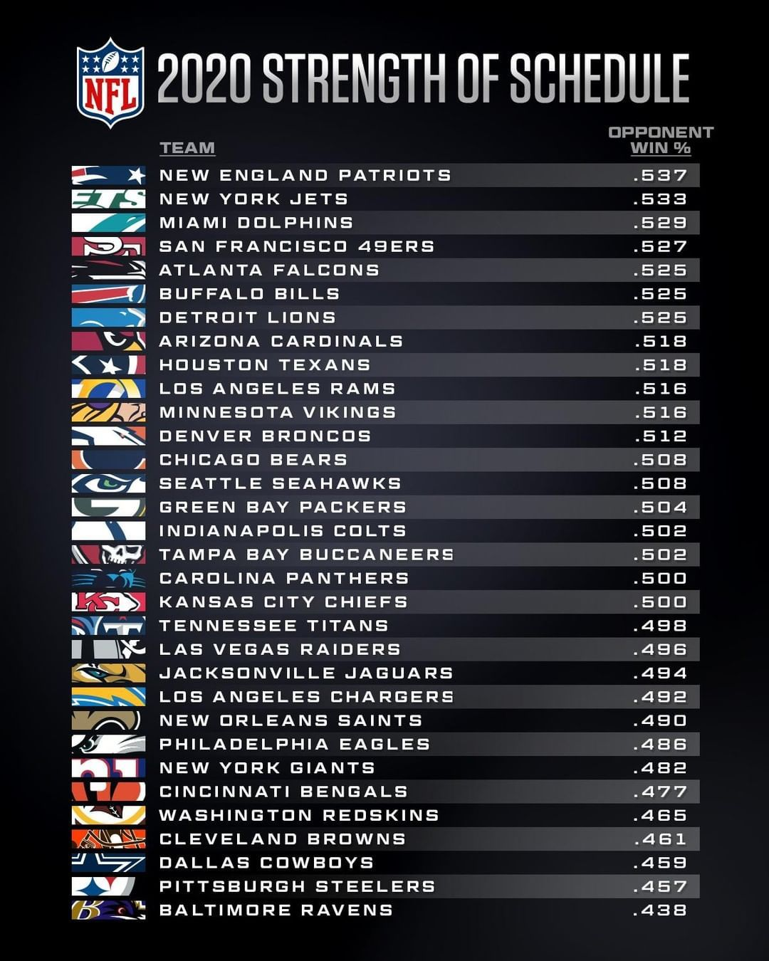 Nfl On Instagram 2020 Strength Of Schedule Where Does Your Team Fall In 2020 Nfl Printable Nfl Schedule Nfl Season