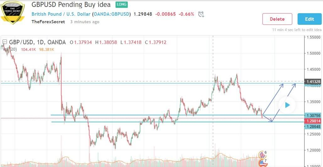 Gbpusd Pending Buy Idea Follow Our Trading View Channel Https