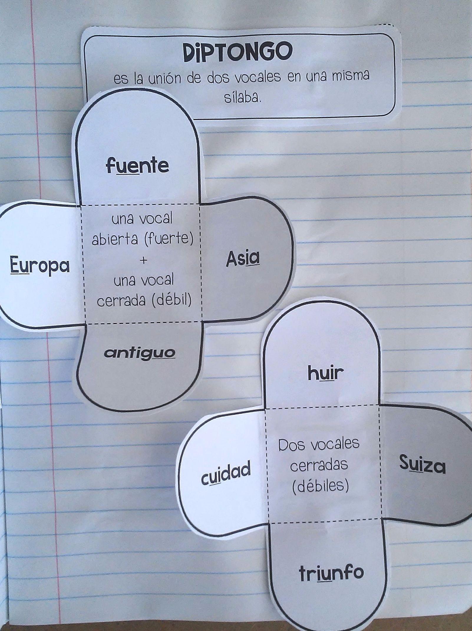 Las Sílabas Libreta Interactiva is part of Dual language classroom - Las Sílabas Libreta Interactiva Este producto contiene carteles de palabras de vocabulario, hojas de práctica y plegables sobre el tema de las sílabas y su división  Temas discutidos en este recurso son las sílabas, las reglas de la división silábica, monosílabas, bisílabas, trisílabas, polisílaba