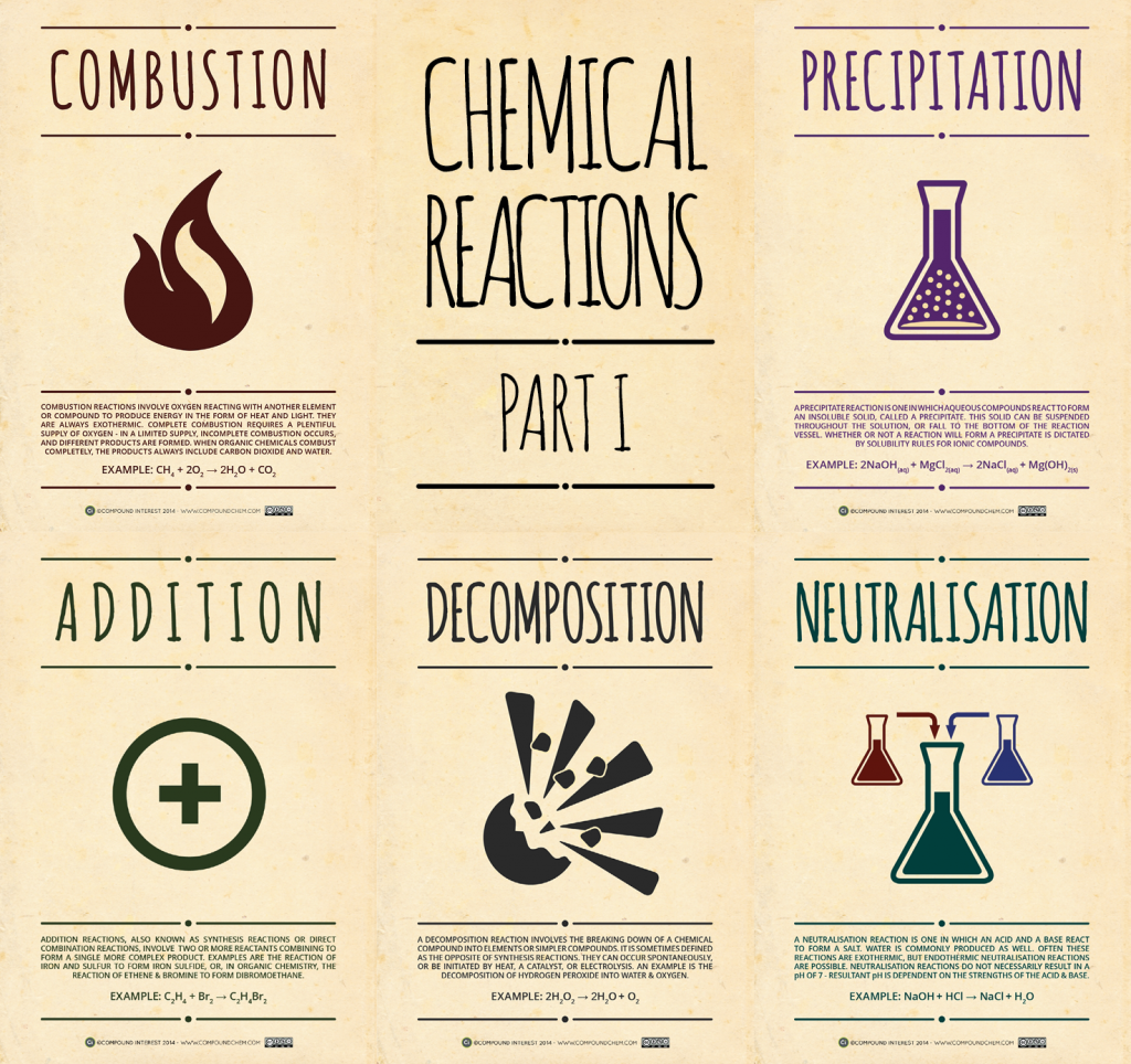 Chemical Reaction Posters Site Has Lots Of Great