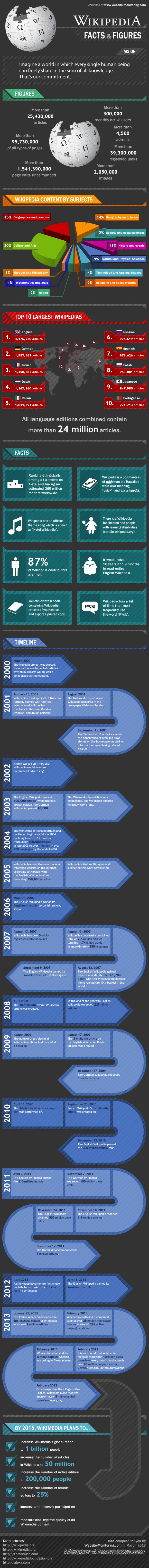 This is gigantic infographic ab… | MMUSA - Marketing InfoGraphics ...